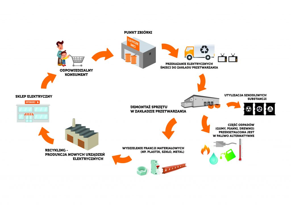cykl życia elektrycznych śmieci