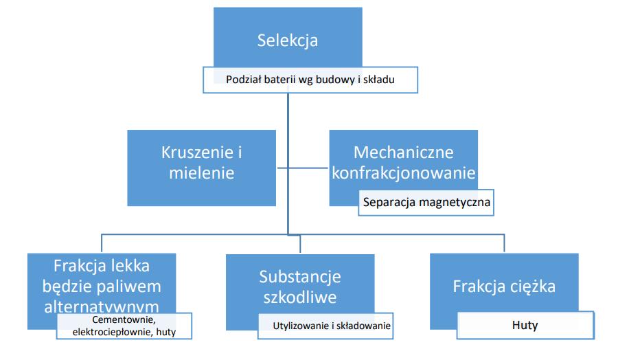schemat recyklingu baterii